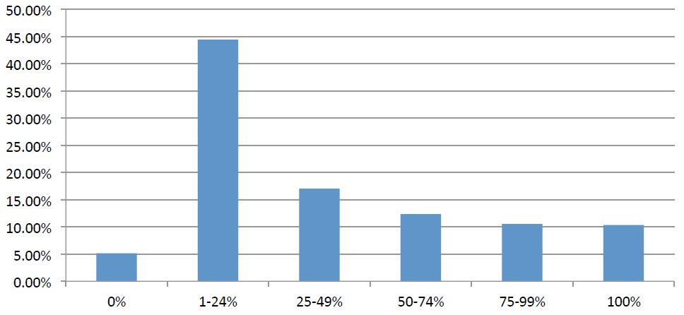 Ilość maili czytanych przez wydawców