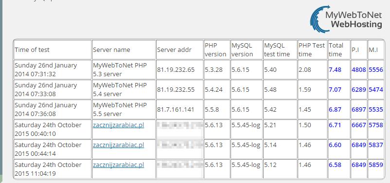 test 2 hosting wordpress - mywebtonet linuxpl
