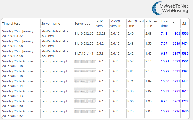 test 2 hosting wordpress - mywebtonet lh