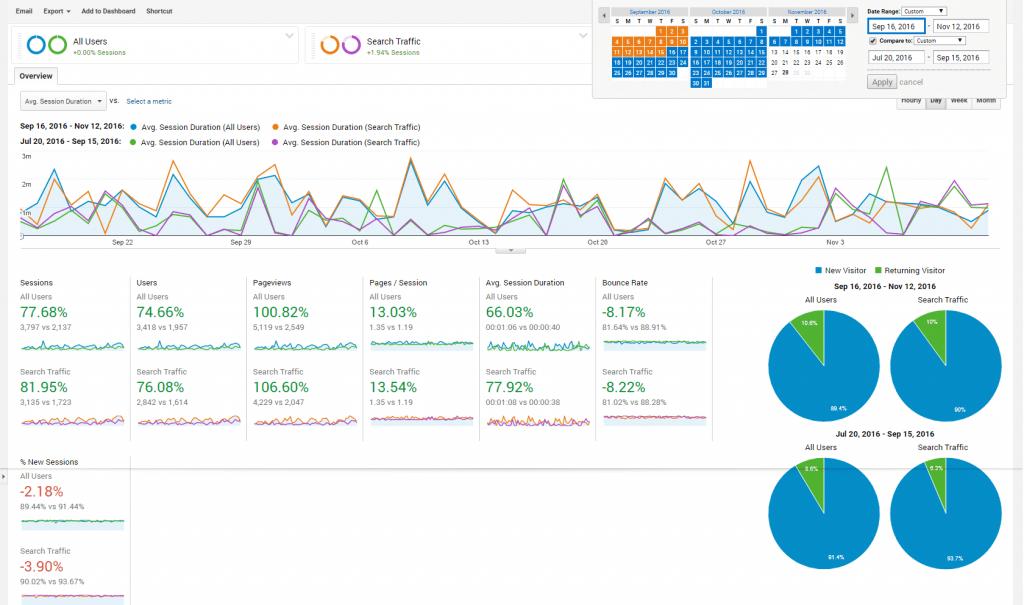 googleanalytics_seo_wordpress_template