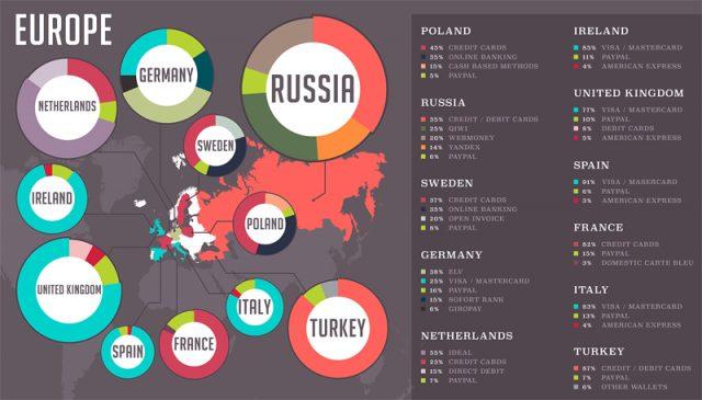 Płatności online w Europie