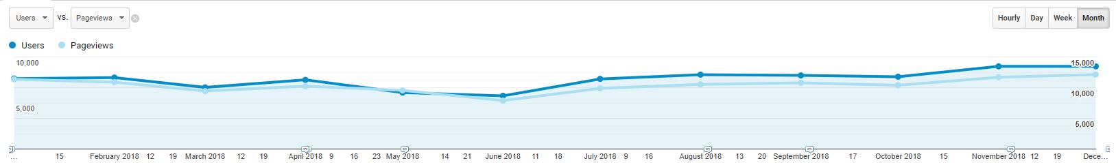 Staty bloga ITIQ