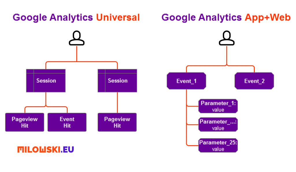 Porównanie Google Analytics Universal vs GA App+Web model danych
